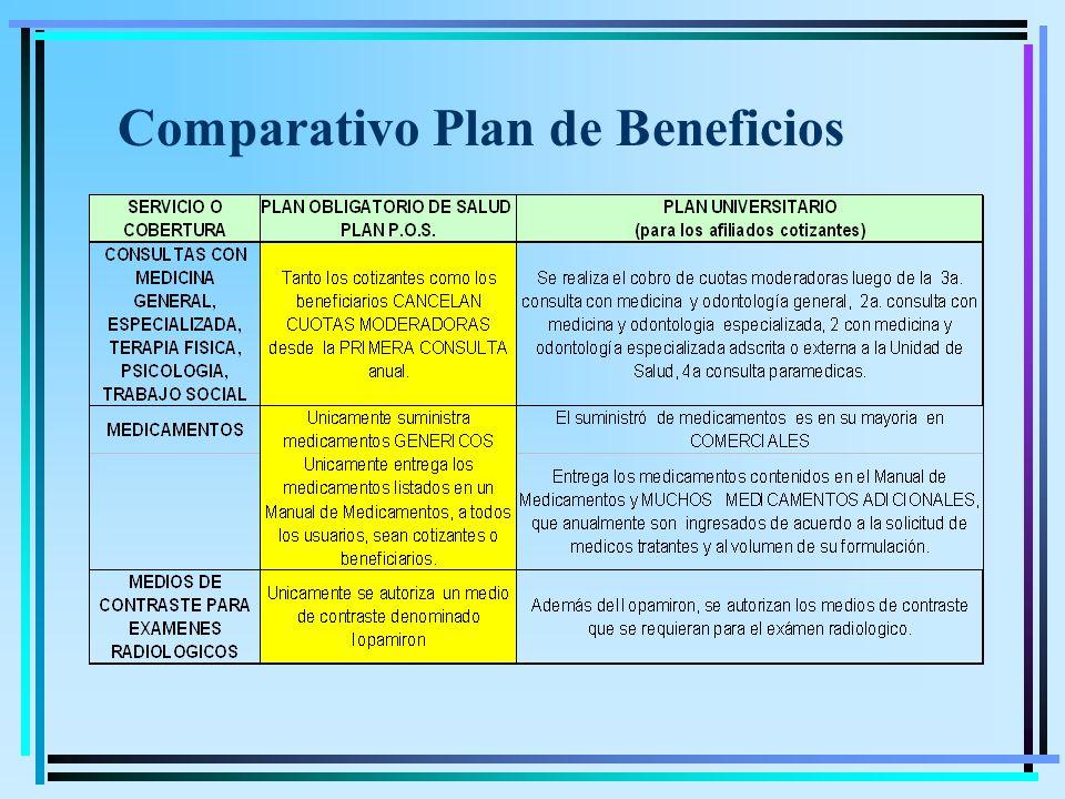 Comparativo Plan de Beneficios