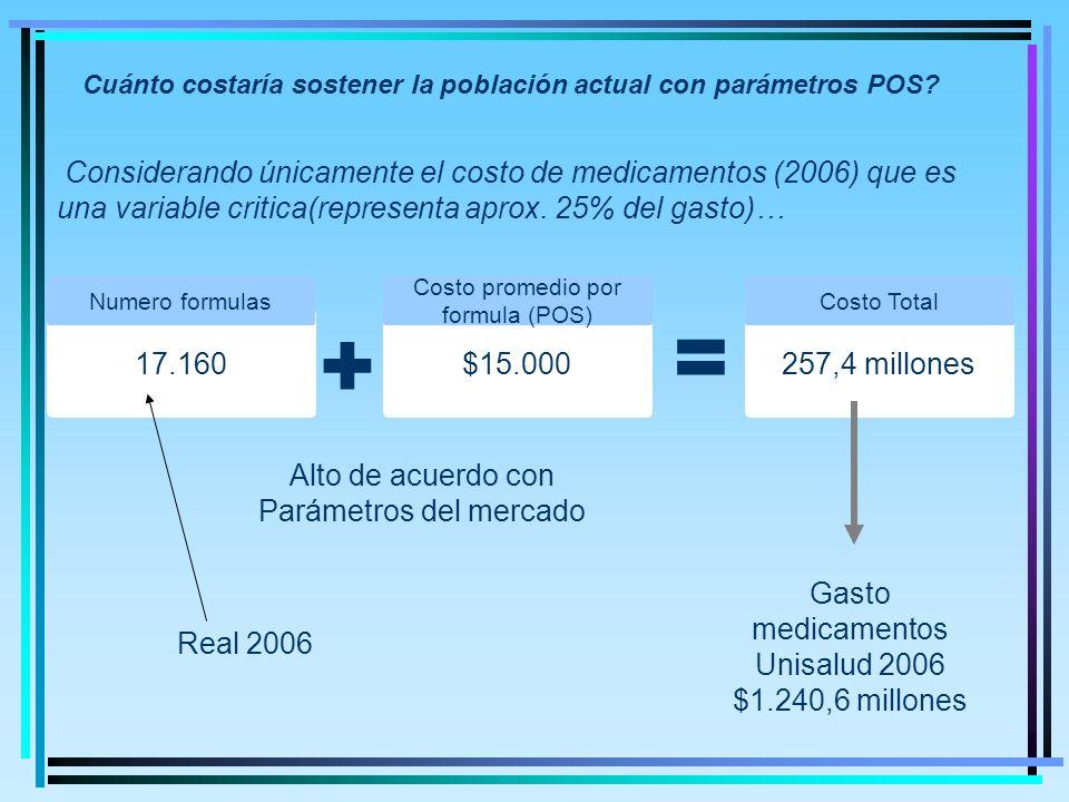 Cuánto costaría sostener la población actual con parámetros POS.