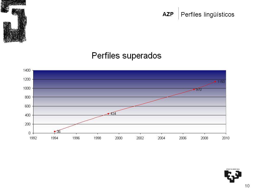 AZP 10 Perfiles lingüísticos