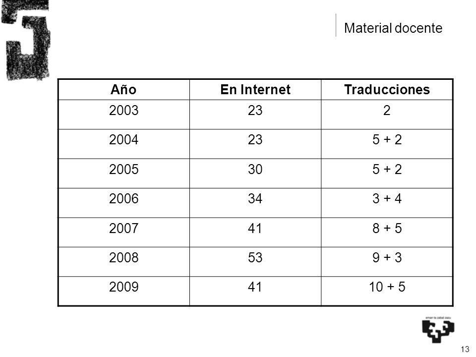 13 AñoEn InternetTraducciones 2003232 2004235 + 2 2005305 + 2 2006343 + 4 2007418 + 5 2008539 + 3 20094110 + 5 Material docente