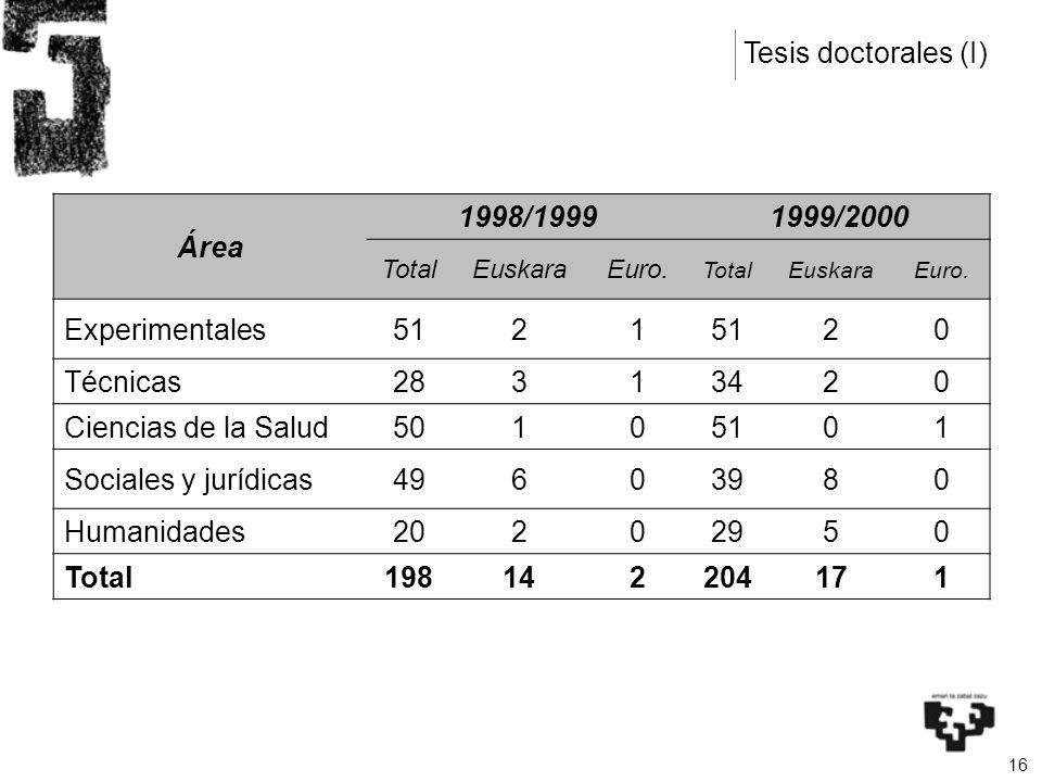 16 Área 1998/19991999/2000 TotalEuskaraEuro. TotalEuskaraEuro. Experimentales5121 20 Técnicas28313420 Ciencias de la Salud50105101 Sociales y jurídica