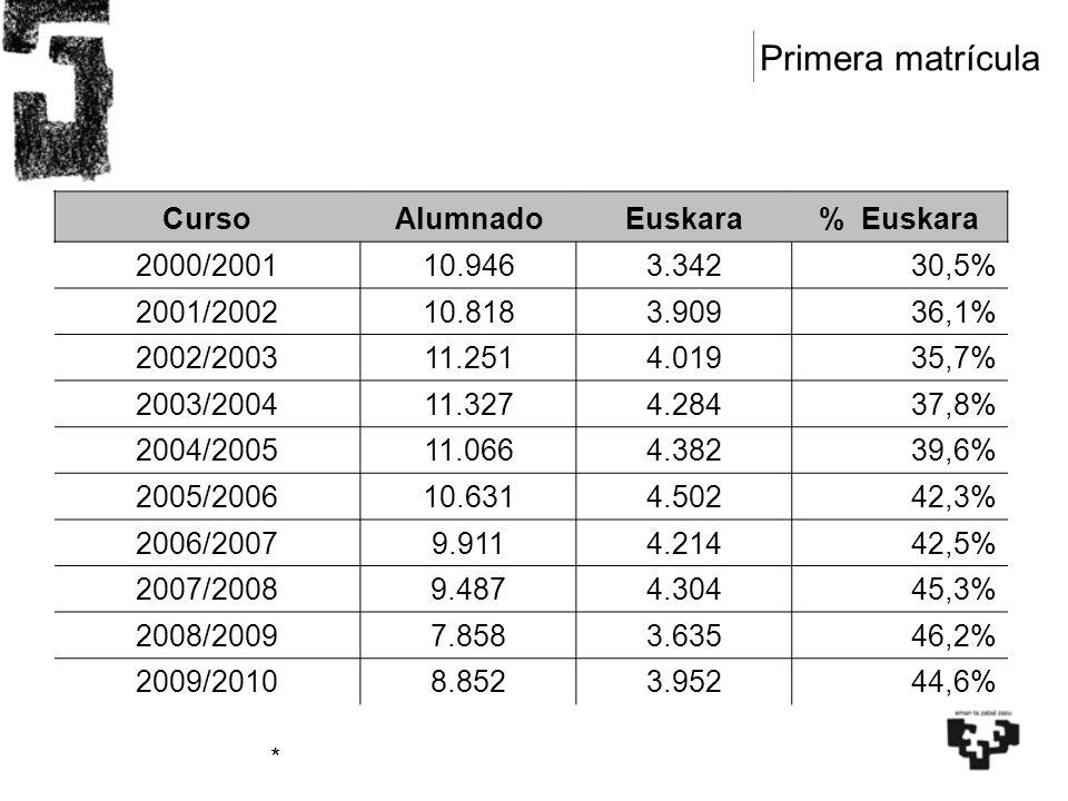Primera matrícula CursoAlumnadoEuskara% Euskara 2000/200110.9463.34230,5% 2001/200210.8183.90936,1% 2002/200311.2514.01935,7% 2003/200411.3274.28437,8% 2004/200511.0664.38239,6% 2005/200610.6314.50242,3% 2006/20079.9114.21442,5% 2007/20089.4874.30445,3% 2008/20097.8583.635 46,2% 2009/20108.8523.95244,6% * Soilik * Soilik