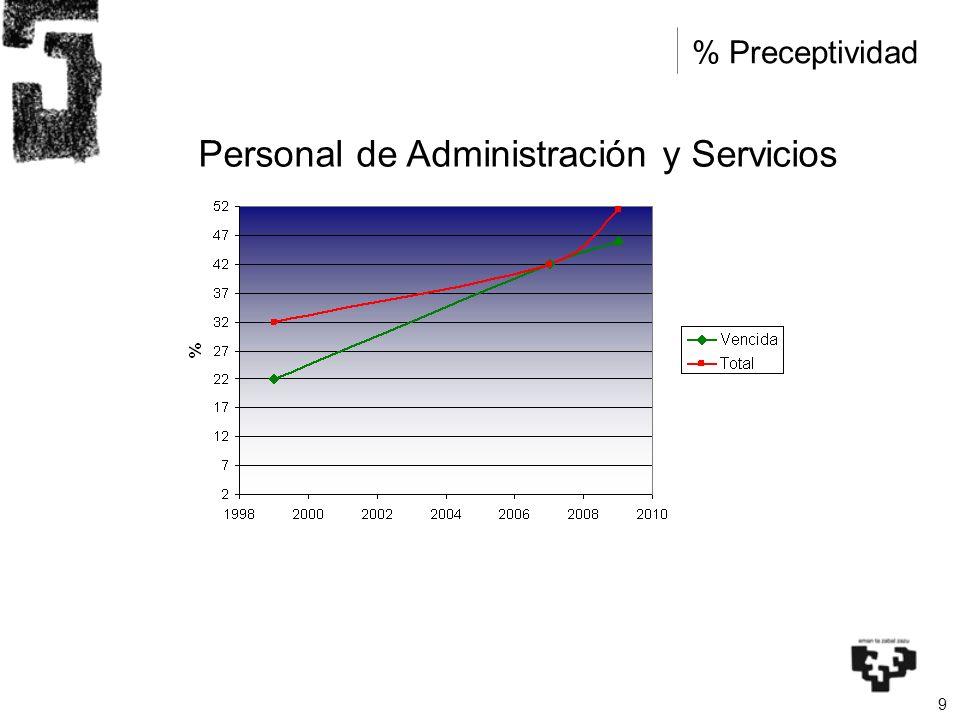 9 % Preceptividad Personal de Administración y Servicios