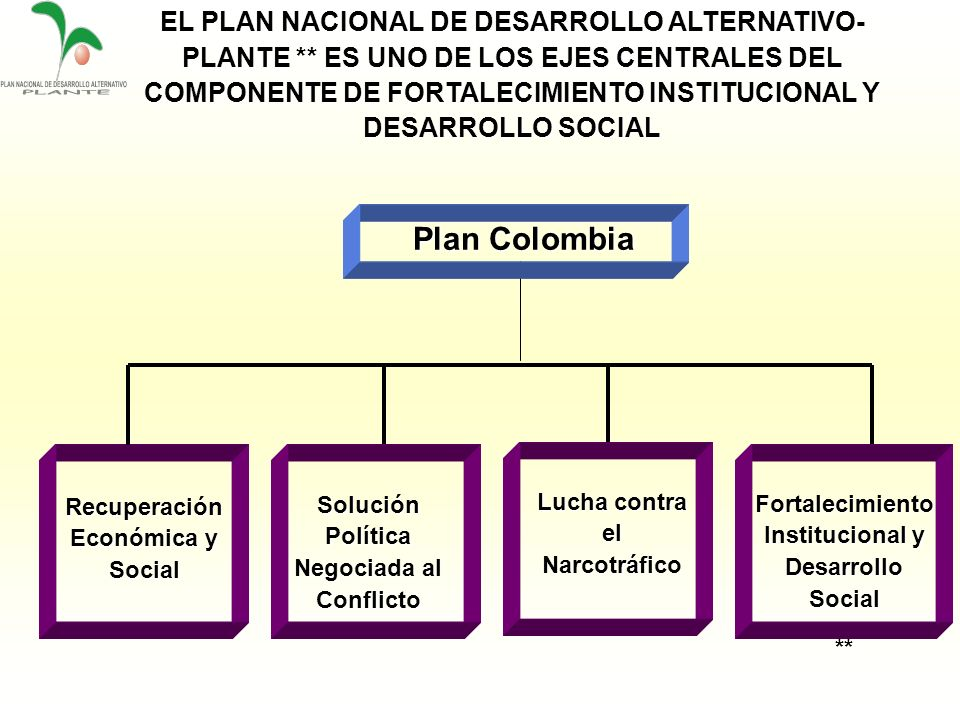Recuperación Económica y Social Lucha contra el Narcotráfico Solución Política Negociada al Conflicto Fortalecimiento Institucional y Desarrollo Socia