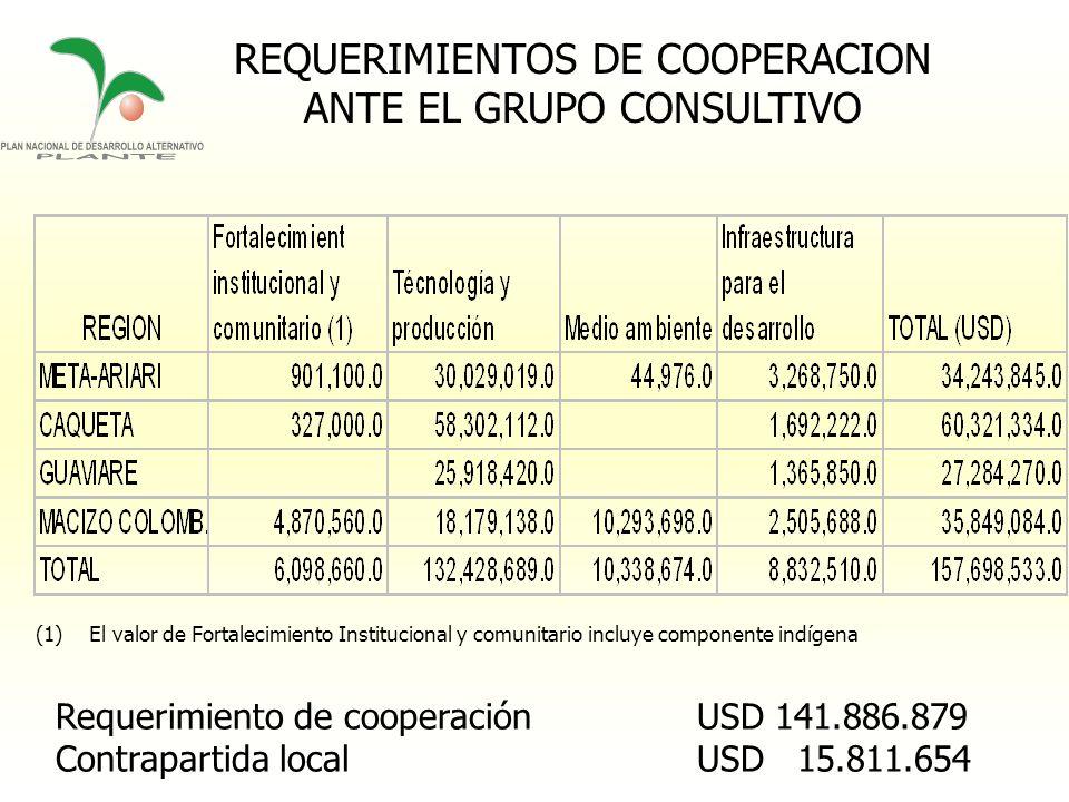 REQUERIMIENTOS DE COOPERACION ANTE EL GRUPO CONSULTIVO Requerimiento de cooperación USD 141.886.879 Contrapartida local USD 15.811.654 (1)El valor de