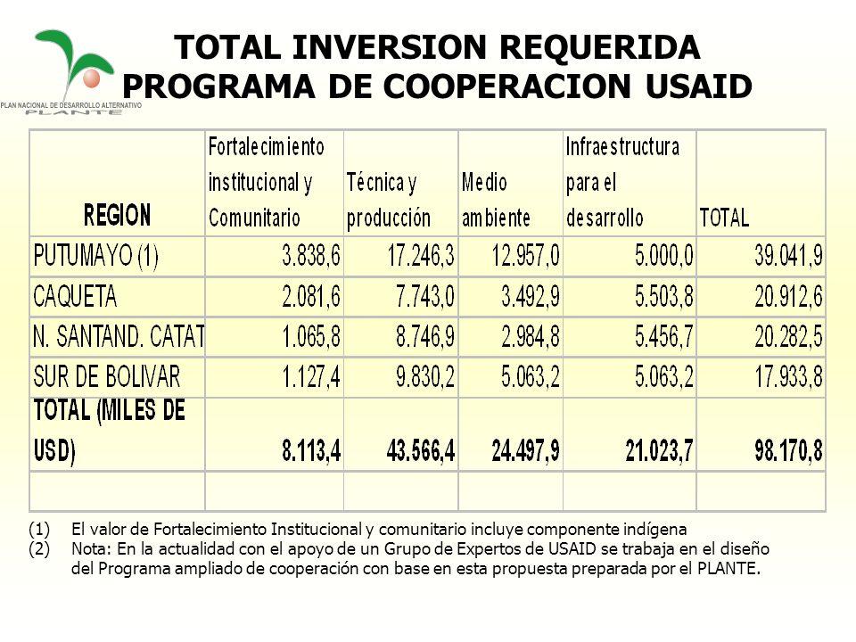 TOTAL INVERSION REQUERIDA PROGRAMA DE COOPERACION USAID (1)El valor de Fortalecimiento Institucional y comunitario incluye componente indígena (2)Nota