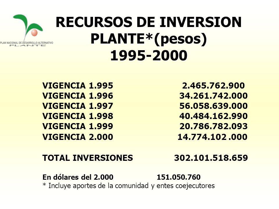 RECURSOS DE INVERSION PLANTE*(pesos)1995-2000 VIGENCIA 1.9952.465.762.900 VIGENCIA 1.996 34.261.742.000 VIGENCIA 1.997 56.058.639.000 VIGENCIA 1.998 4
