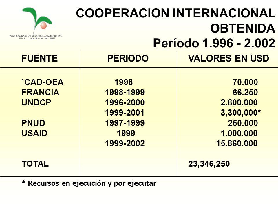 COOPERACION INTERNACIONAL OBTENIDA Período 1.996 - 2.002 FUENTE PERIODO VALORES EN USD `CAD-OEA 1998 70.000 FRANCIA1998-1999 66.250 UNDCP1996-2000 2.8