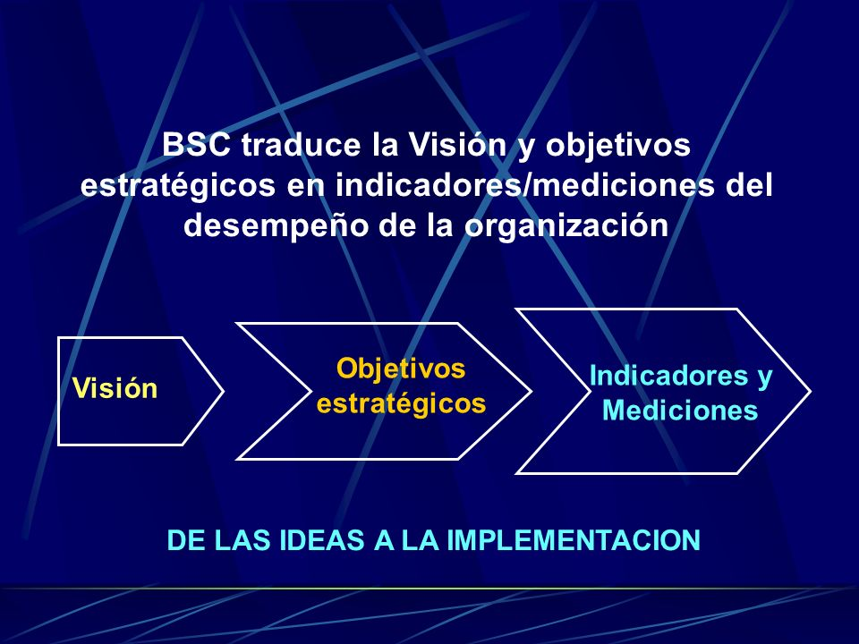 Visión Objetivos estratégicos Indicadores y Mediciones BSC traduce la Visión y objetivos estratégicos en indicadores/mediciones del desempeño de la organización DE LAS IDEAS A LA IMPLEMENTACION