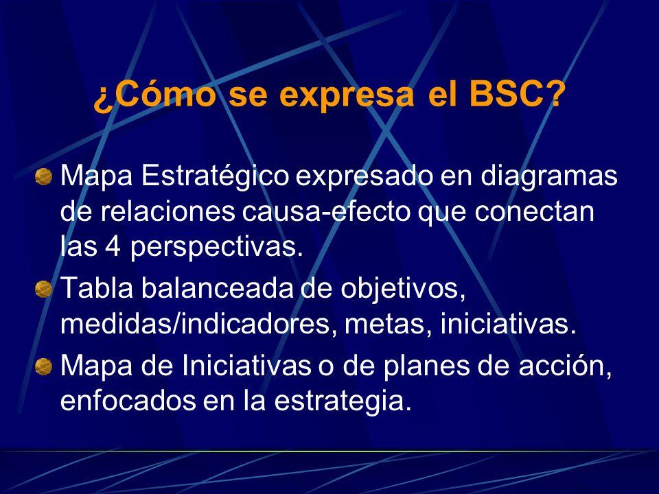 ¿Cómo se expresa el BSC.