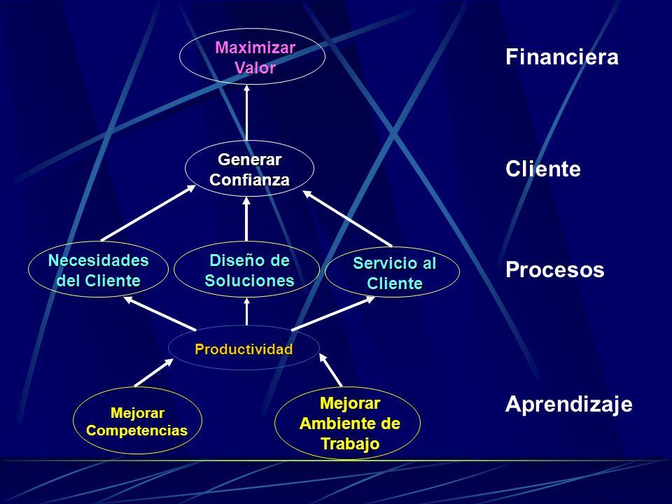 Procesos Aprendizaje Cliente Financiera Mejorar Competencias Mejorar Ambiente de Trabajo Productividad Servicio al Cliente Necesidades del Cliente Diseño de Soluciones Generar Confianza Maximizar Valor