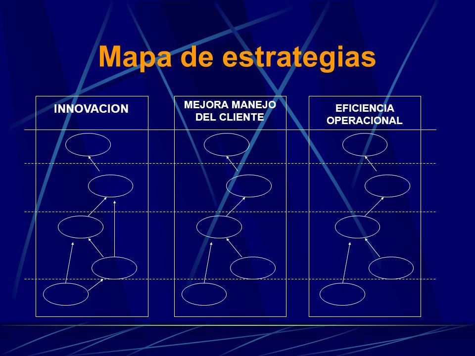 Mapa de estrategias INNOVACION MEJORA MANEJO DEL CLIENTE EFICIENCIA OPERACIONAL