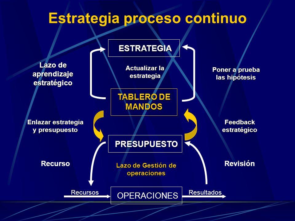 Estrategia proceso continuo OPERACIONES RecursosResultados PRESUPUESTO Lazo de Gestión de operaciones TABLERO DE MANDOS ESTRATEGIA Actualizar la estrategia Enlazar estrategia y presupuesto RecursoRevisión Feedback estratégico Poner a prueba las hipótesis Lazo de aprendizaje estratégico