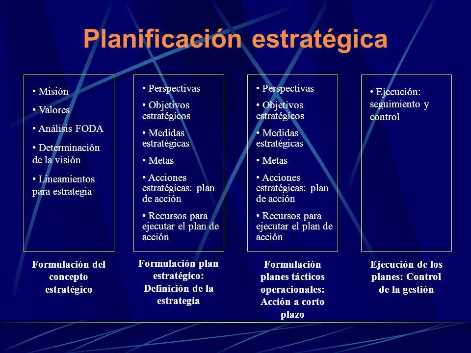 Planificación estratégica Misión Valores Análisis FODA Determinación de la visión Lineamientos para estrategia Perspectivas Objetivos estratégicos Medidas estratégicas Metas Acciones estratégicas: plan de acción Recursos para ejecutar el plan de acción Ejecución: seguimiento y control Perspectivas Objetivos estratégicos Medidas estratégicas Metas Acciones estratégicas: plan de acción Recursos para ejecutar el plan de acción Formulación del concepto estratégico Formulación plan estratégico: Definición de la estrategia Formulación planes tácticos operacionales: Acción a corto plazo Ejecución de los planes: Control de la gestión
