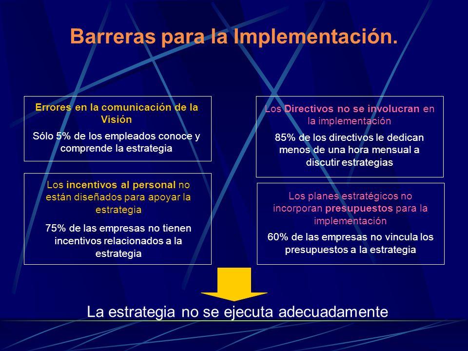 Barreras para la Implementación.