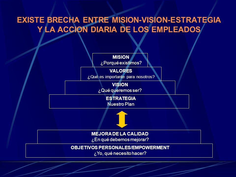EXISTE BRECHA ENTRE MISION-VISION-ESTRATEGIA Y LA ACCION DIARIA DE LOS EMPLEADOS MISION ¿Porqué existimos.