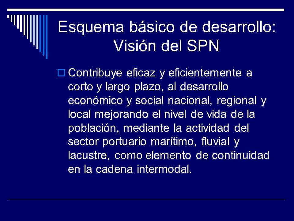 PNDP: ¿Se debería planificar el desarrollo del Callao como puerto pivote.