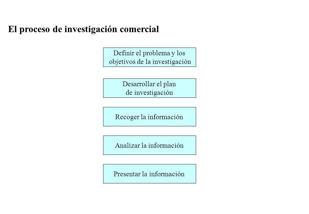 El proceso de investigación comercial Definir el problema y los objetivos de la investigación Desarrollar el plan de investigación Recoger la información Analizar la información Presentar la información