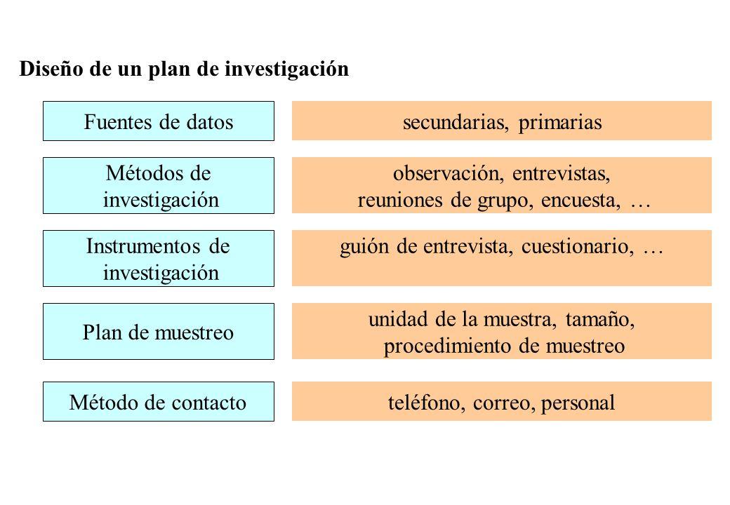 Diseño de un plan de investigación Fuentes de datos secundarias, primarias Métodos de investigación observación, entrevistas, reuniones de grupo, encu