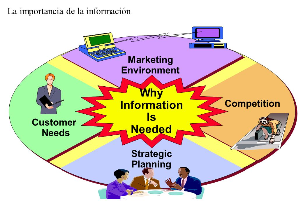 Why Information Is Needed Marketing Environment Strategic Planning Customer Needs Competition La importancia de la información