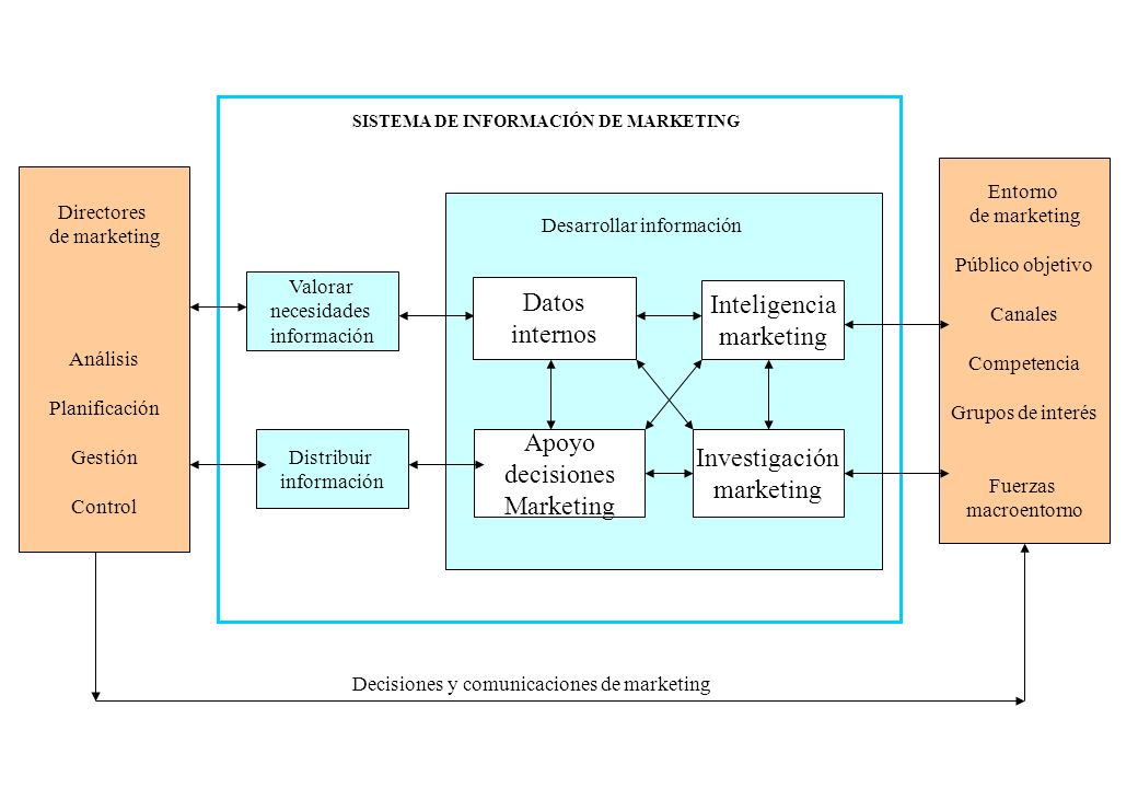 Datos internos Inteligencia marketing Apoyo decisiones Marketing Investigación marketing SISTEMA DE INFORMACIÓN DE MARKETING Desarrollar información V