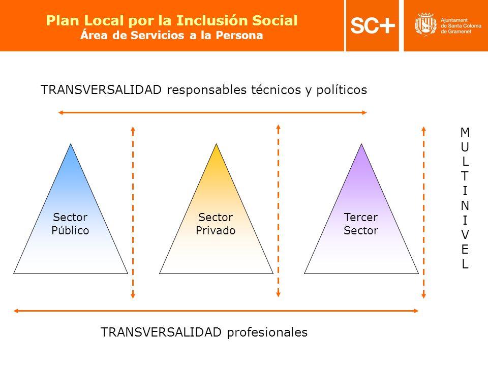 12 Pla Local per a la Inclusió Social Àrea de Serveis a la Persona Sector Público Sector Privado Tercer Sector TRANSVERSALIDAD responsables técnicos y