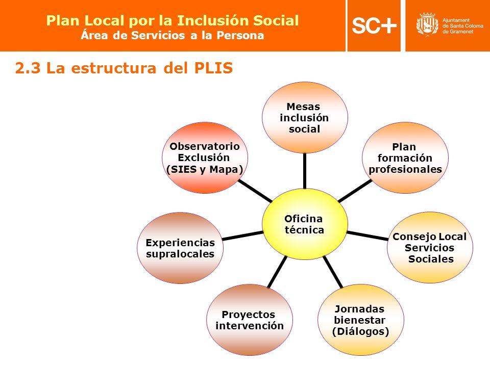 17 Pla Local per a la Inclusió Social Àrea de Serveis a la Persona 2.3 La estructura del PLIS Oficina técnica Mesas inclusión social Plan formación pr