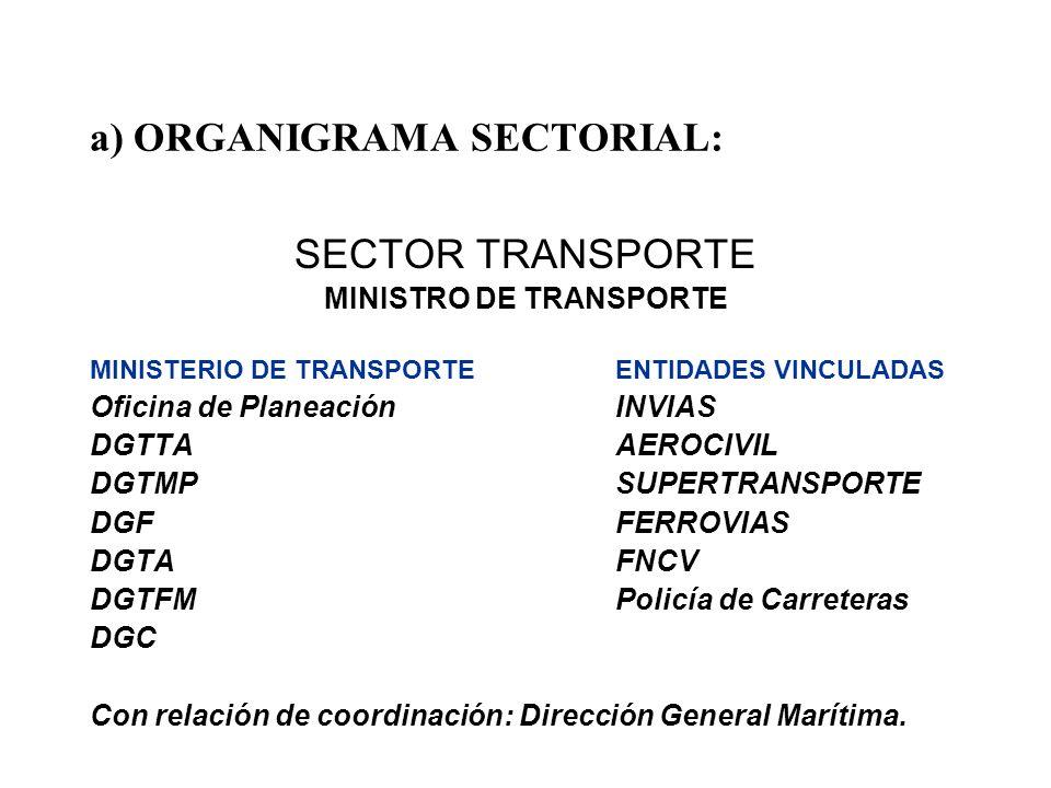 a) ORGANIGRAMA SECTORIAL: SECTOR TRANSPORTE MINISTRO DE TRANSPORTE MINISTERIO DE TRANSPORTEENTIDADES VINCULADAS Oficina de PlaneaciónINVIAS DGTTAAEROC