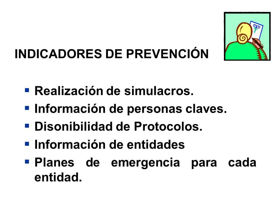 INDICADORES DE PREVENCIÓN Realización de simulacros. Información de personas claves. Disonibilidad de Protocolos. Información de entidades Planes de e
