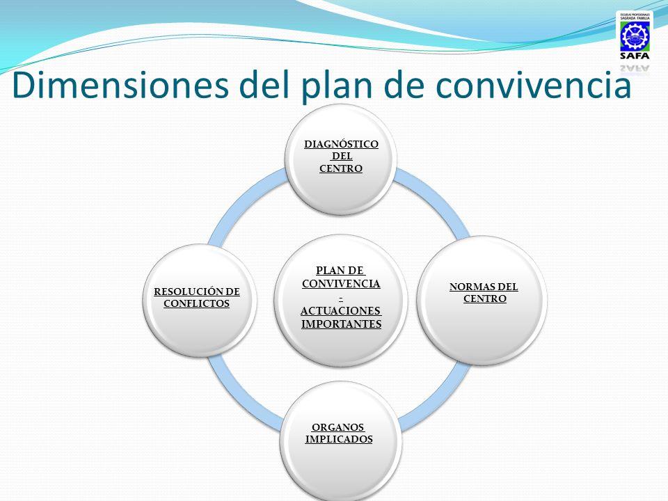 Dimensiones del plan de convivencia DIAGNÓSTICO DEL CENTRO RESOLUCIÓN DE CONFLICTOS NORMAS DEL CENTRO ORGANOS IMPLICADOS PLAN DE CONVIVENCIA - ACTUACI