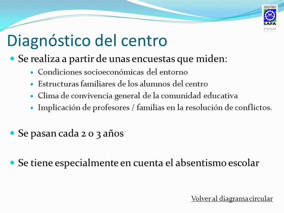 Diagnóstico del centro Se realiza a partir de unas encuestas que miden: Condiciones socioeconómicas del entorno Estructuras familiares de los alumnos