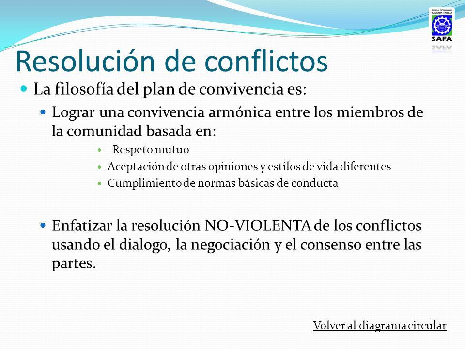 Resolución de conflictos La filosofía del plan de convivencia es: Lograr una convivencia armónica entre los miembros de la comunidad basada en: Respet