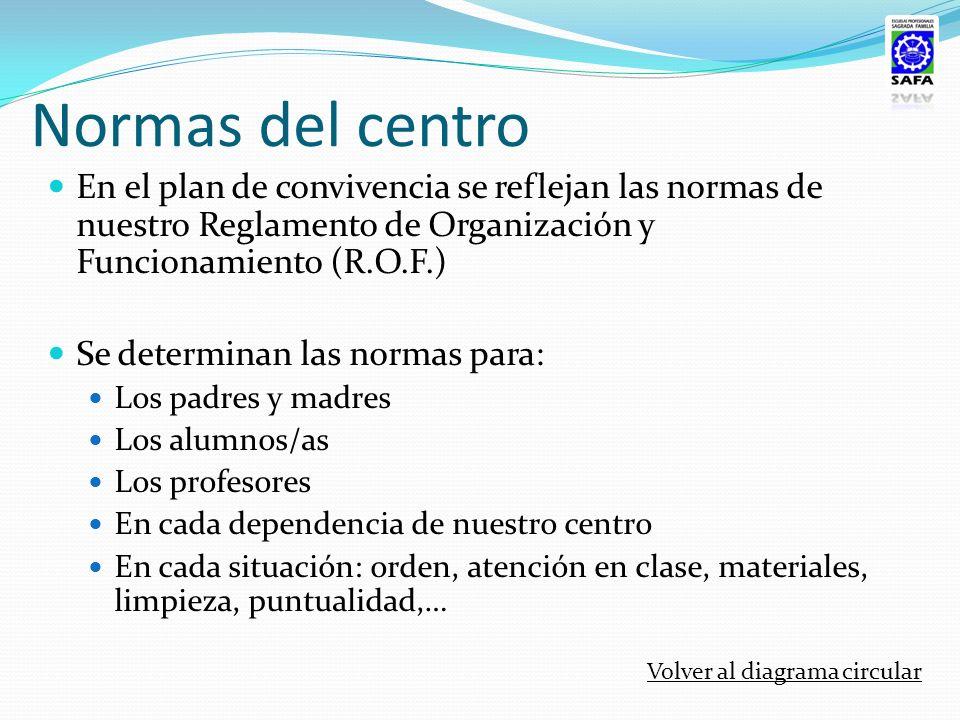 Normas del centro En el plan de convivencia se reflejan las normas de nuestro Reglamento de Organización y Funcionamiento (R.O.F.) Se determinan las n