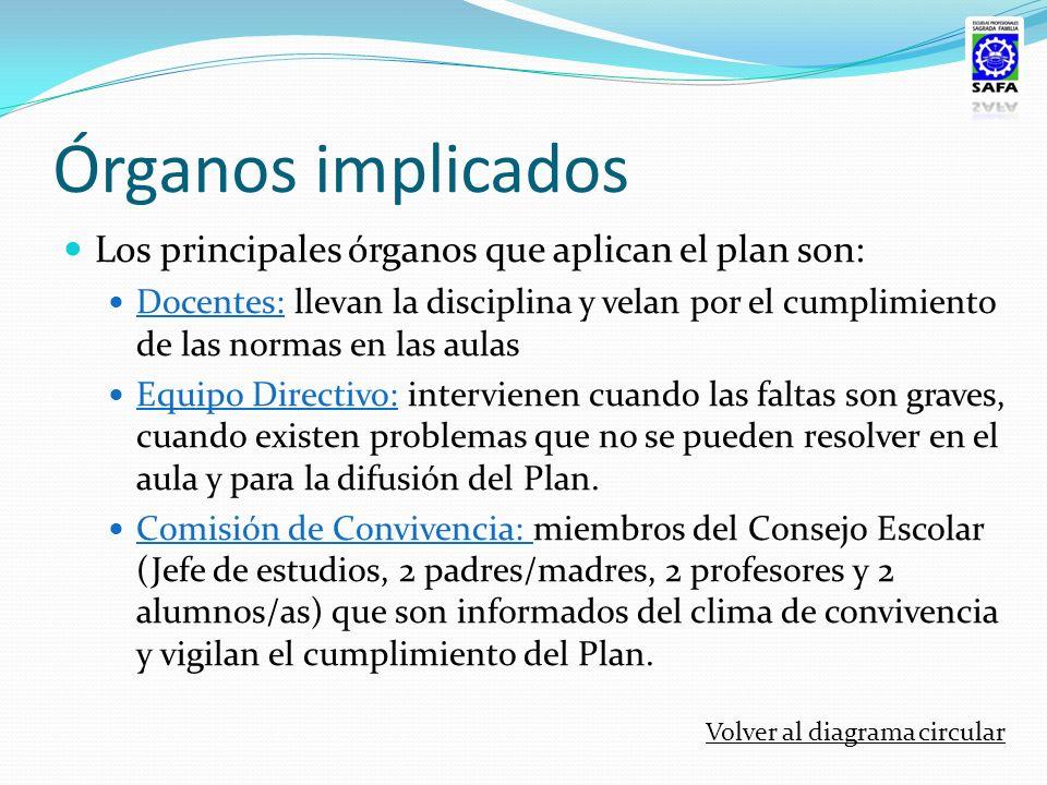 Órganos implicados Los principales órganos que aplican el plan son: Docentes: llevan la disciplina y velan por el cumplimiento de las normas en las au
