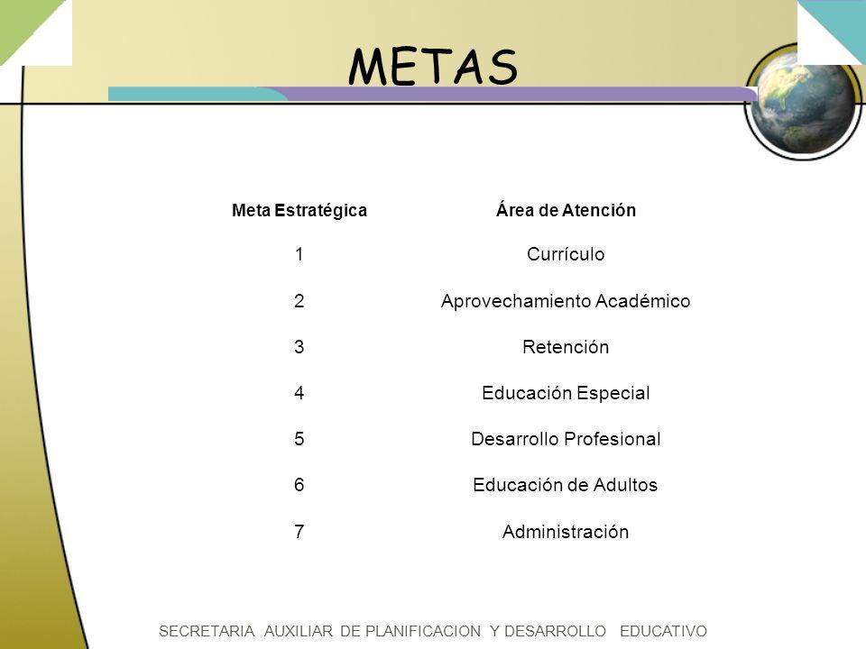 SECRETARIA AUXILIAR DE PLANIFICACION Y DESARROLLO EDUCATIVO METAS Meta EstratégicaÁrea de Atención 12345671234567 Currículo Aprovechamiento Académico