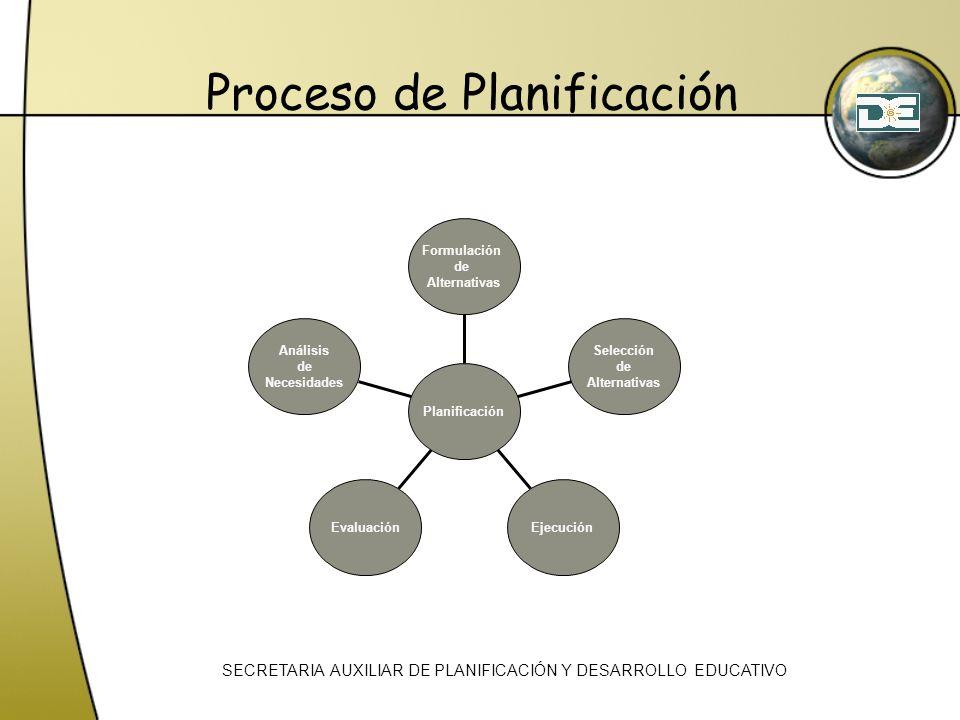 Proceso de Planificación Análisis de Necesidades EvaluaciónEjecución Selección de Alternativas Formulación de Alternativas Planificación SECRETARIA AU