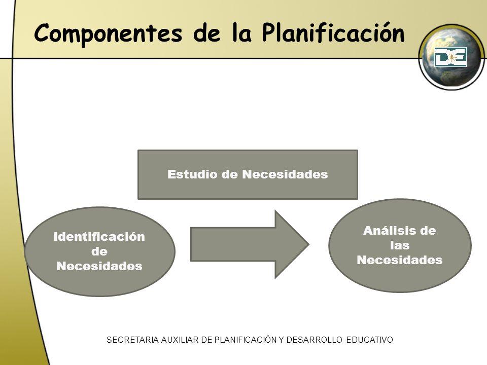 SECRETARIA AUXILIAR DE PLANIFICACIÓN Y DESARROLLO EDUCATIVO Componentes de la Planificación Análisis de las Necesidades Estudio de Necesidades Identif