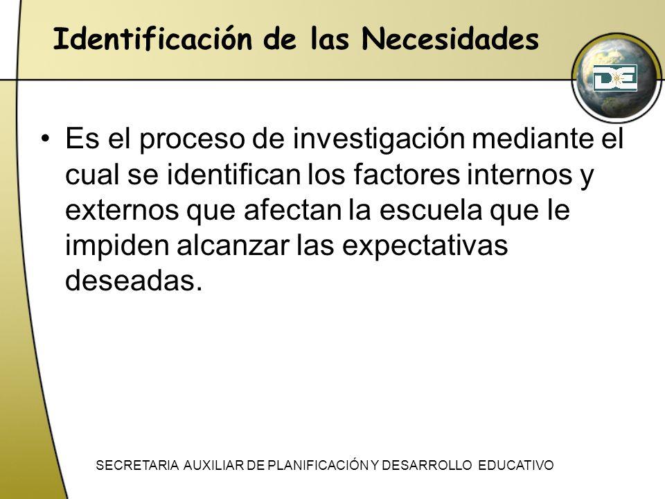 Identificación de las Necesidades Es el proceso de investigación mediante el cual se identifican los factores internos y externos que afectan la escue