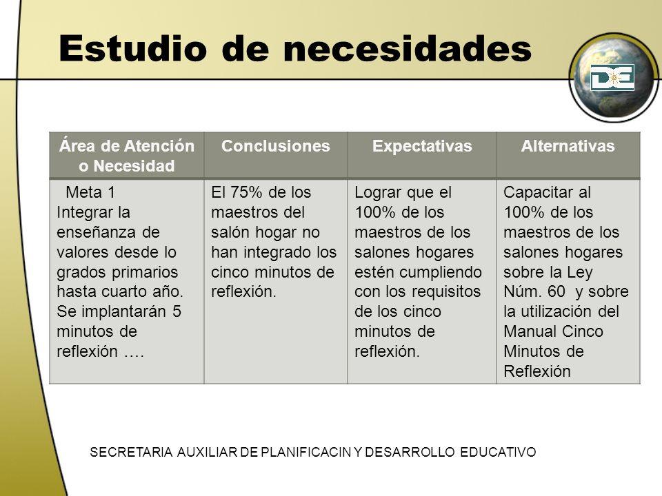 Estudio de necesidades Área de Atención o Necesidad ConclusionesExpectativasAlternativas Meta 1 Integrar la enseñanza de valores desde lo grados prima