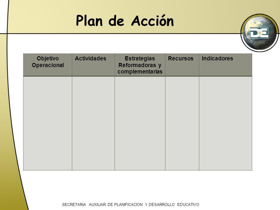 Plan de Acción Objetivo Operacional ActividadesEstrategias Reformadoras y complementarias RecursosIndicadores SECRETARIA AUXILIAR DE PLANIFICACION Y D