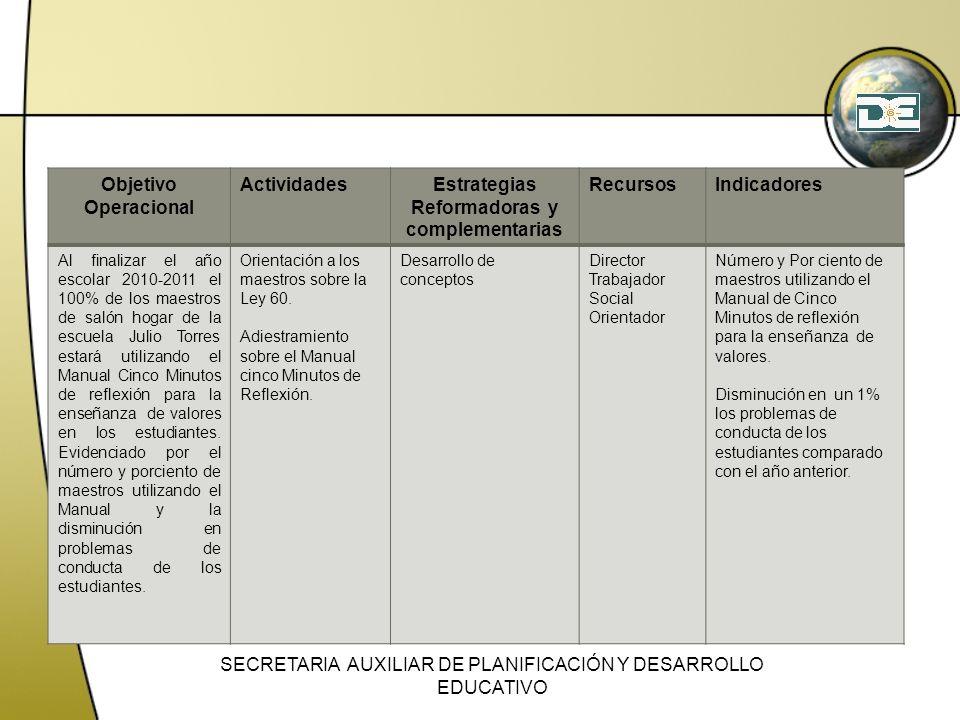 Objetivo Operacional ActividadesEstrategias Reformadoras y complementarias RecursosIndicadores Al finalizar el año escolar 2010-2011 el 100% de los ma