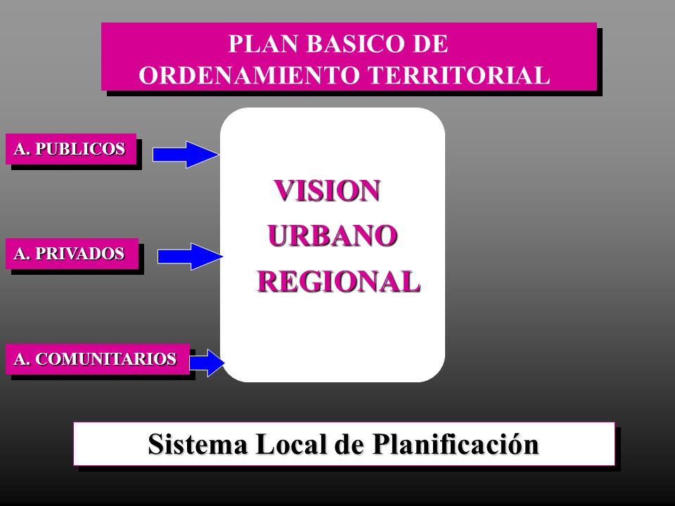 Sistema Local de Planificación VISION URBANO REGIONAL PLAN BASICO DE ORDENAMIENTO TERRITORIAL A. PUBLICOS A. PRIVADOS A. COMUNITARIOS
