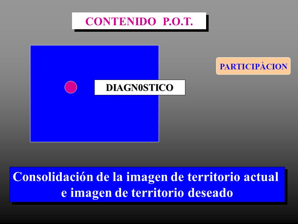 PARTICIPÀCION DIAGN0STICO Consolidación de la imagen de territorio actual e imagen de territorio deseado Consolidación de la imagen de territorio actu