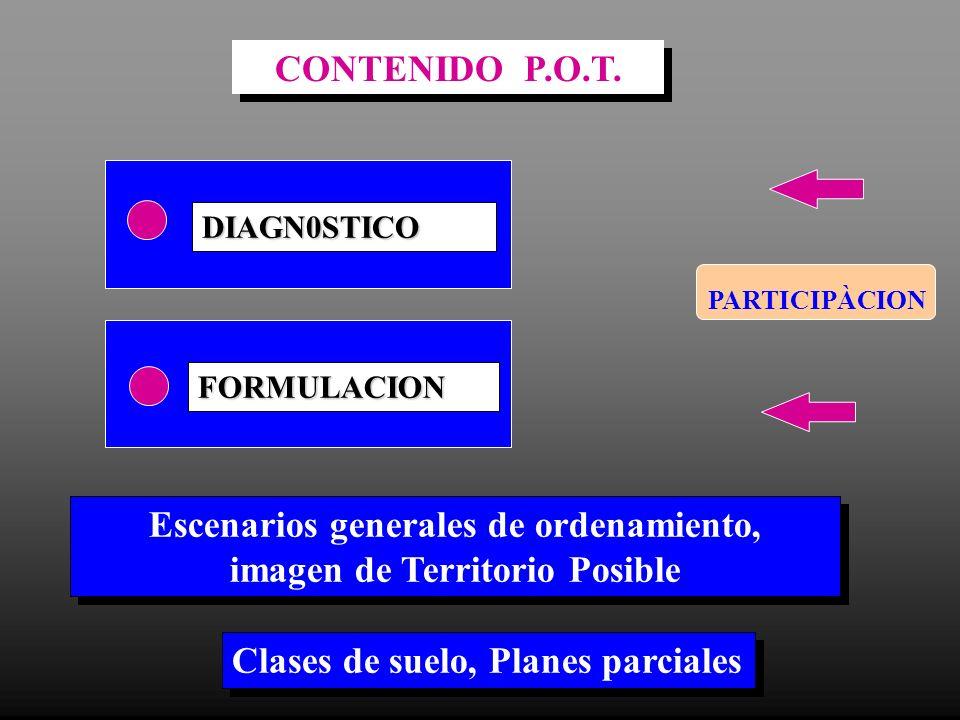 DIAGN0STICO FORMULACION Escenarios generales de ordenamiento, imagen de Territorio Posible Escenarios generales de ordenamiento, imagen de Territorio