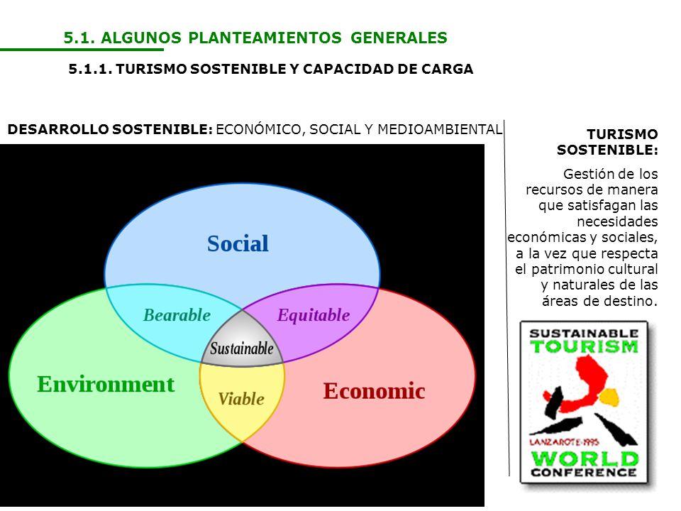 5.1. ALGUNOS PLANTEAMIENTOS GENERALES 5.1.1. TURISMO SOSTENIBLE Y CAPACIDAD DE CARGA DESARROLLO SOSTENIBLE: ECONÓMICO, SOCIAL Y MEDIOAMBIENTAL TURISMO