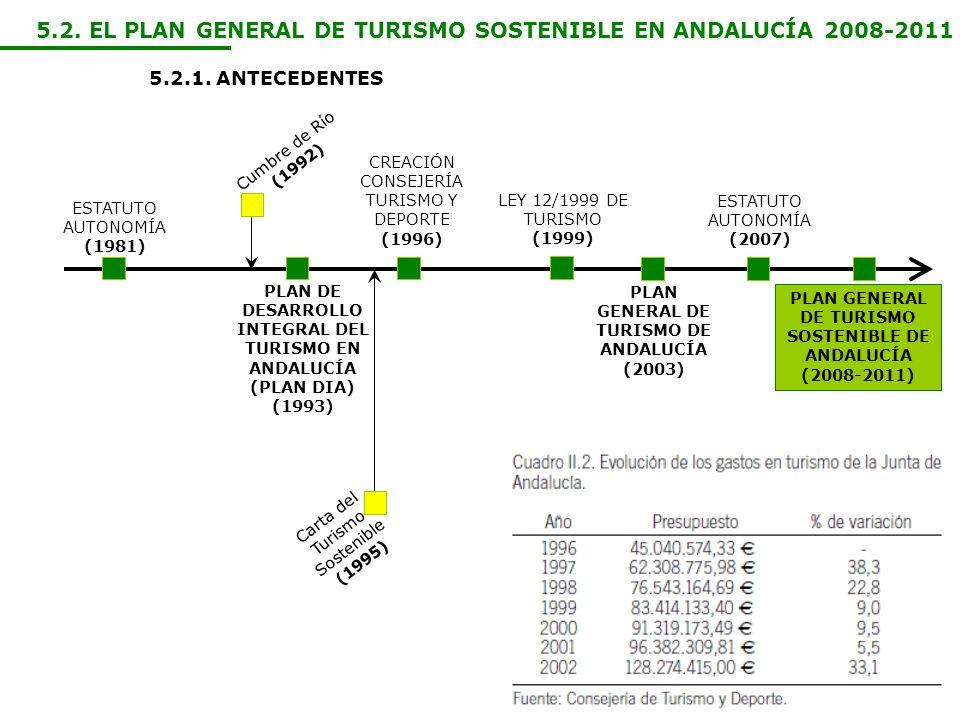 5.2. EL PLAN GENERAL DE TURISMO SOSTENIBLE EN ANDALUCÍA 2008-2011 5.2.1. ANTECEDENTES ESTATUTO AUTONOMÍA (1981) PLAN DE DESARROLLO INTEGRAL DEL TURISM