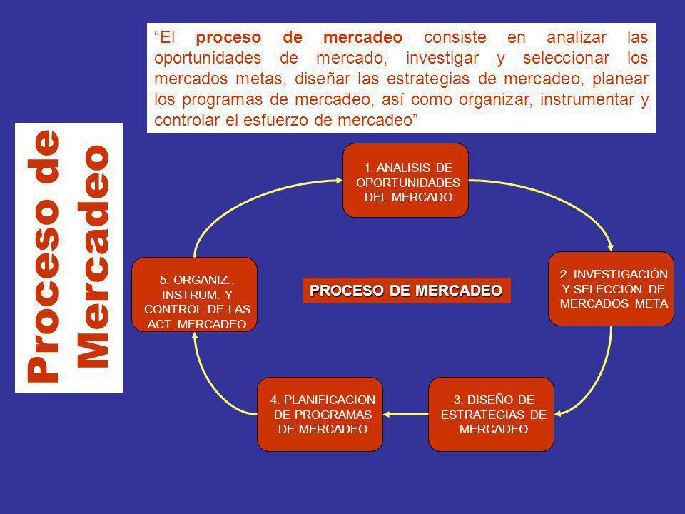 Proceso de Mercadeo El proceso de mercadeo consiste en analizar las oportunidades de mercado, investigar y seleccionar los mercados metas, diseñar las