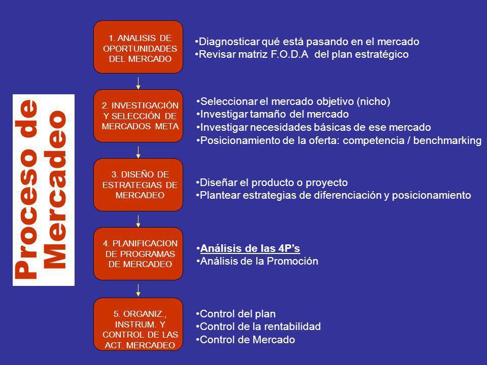 Proceso de Mercadeo 1. ANALISIS DE OPORTUNIDADES DEL MERCADO 2. INVESTIGACIÓN Y SELECCIÓN DE MERCADOS META 3. DISEÑO DE ESTRATEGIAS DE MERCADEO 4. PLA