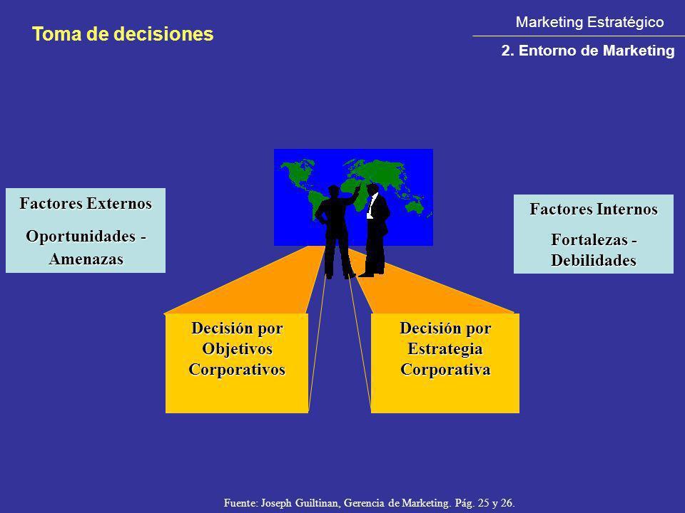 Fuente: Joseph Guiltinan, Gerencia de Marketing. Pág. 25 y 26. Factores Externos Factores Externos Oportunidades - Amenazas Oportunidades - Amenazas F