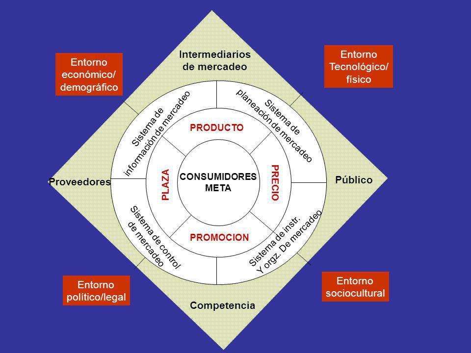 ||| CONSUMIDORES META Entorno económico/ demográfico Entorno Tecnológico/ físico Entorno político/legal Entorno sociocultural Intermediarios de mercad
